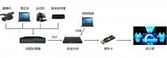 LED显示屏的工作原理图介绍